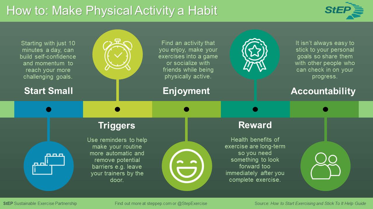 Sustainable Exercise Partnership Make Physical Activity A Habit