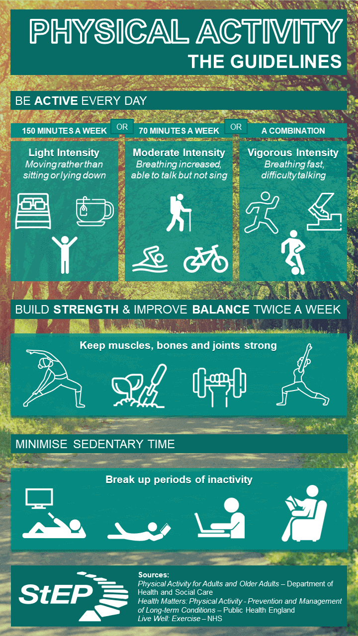Sustainable Exercise Partnership Physical Activity Guidelines
