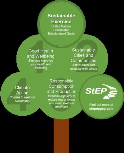 Sustainable Exercise Partnership UN Sustainable Development Goals (no background)